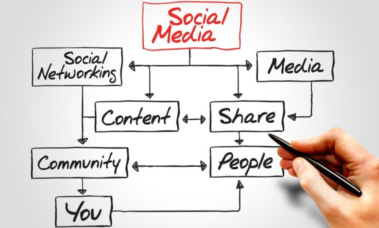 Photo of Social Networking Audit – How You Can Get Ready For Social Networking Management
